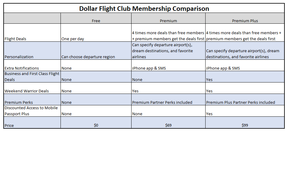comparison of dollar flight club membership options